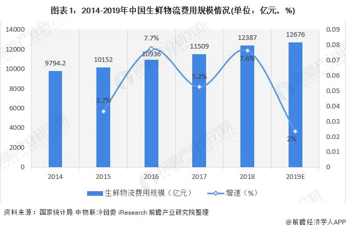 """""""2020年中国生鲜农产品供应链市场规模及发展趋势分析 冷链物流增长迅猛【组图】"""