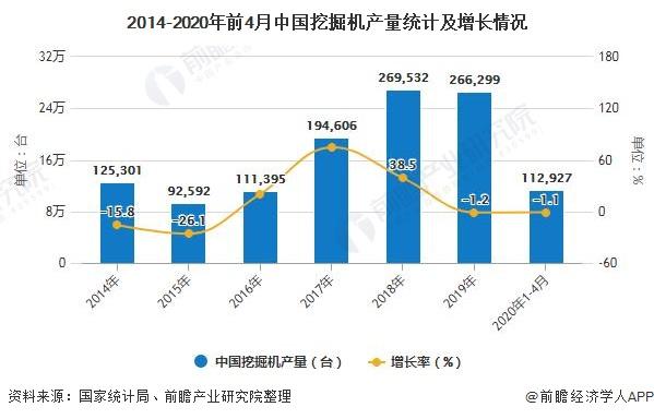 """""""2020年中国挖掘机行业市场分析:市场回暖且需求激增 三一重工龙头地位稳固"""