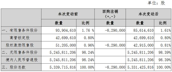金科股份:拟回购注销258.25万股限制性股票-中国网地产