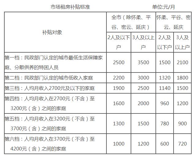 北京调整市场租房补贴标准 三口之家每月最高补3500元