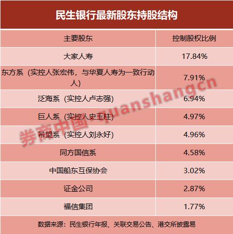 《【无极2娱乐首页】刘永好出手!9个月增持民生银行33次 耗资7亿多》