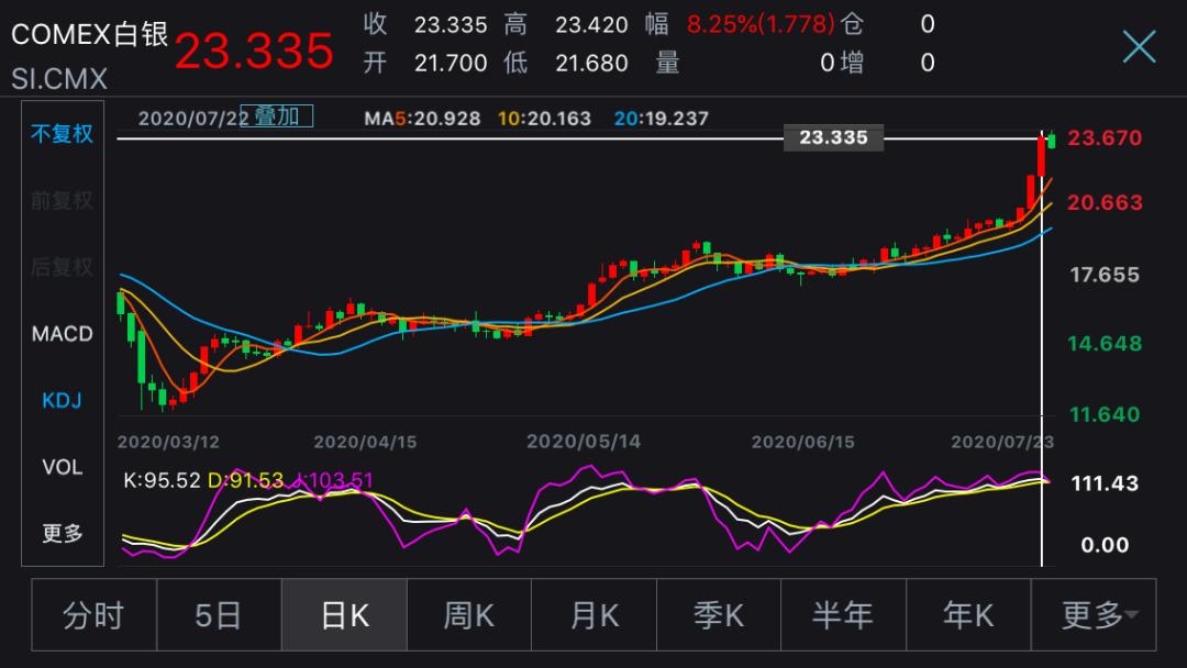 黄金白银涨疯了!北京金店半个月两次涨价 香港金店被劫匪掠走百万黄金……