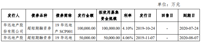 华远地产:成功发行10亿元中期票据