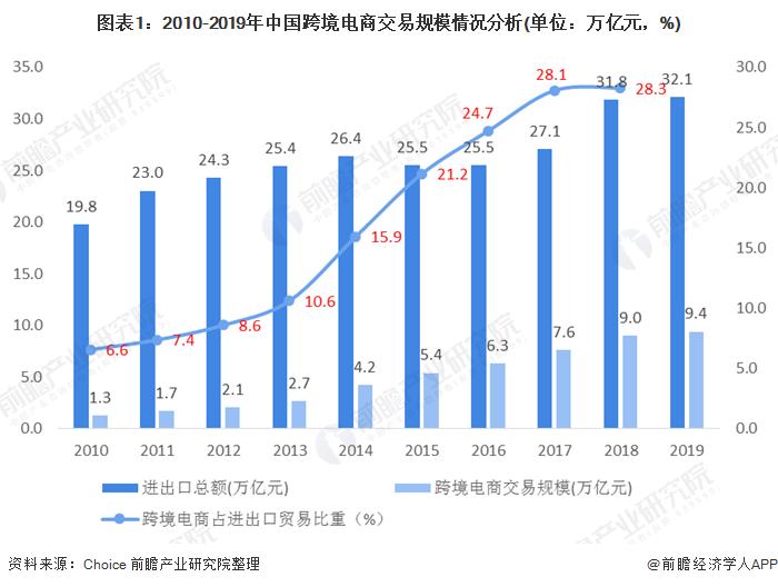 图表1:2010-2019年中国跨境电商交易规模情况分析(单位:万亿元,%)