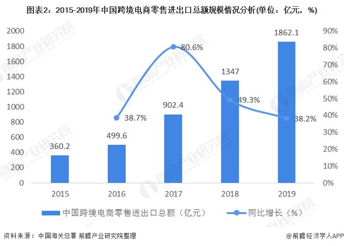 图表2:2015-2019年中国跨境电商零售进出口总额规模情况分析(单位:亿元,%)