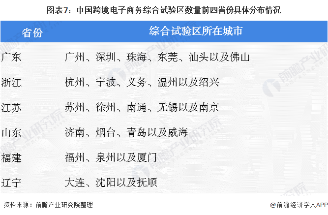 图表7:中国跨境电子商务综合试验区数量前四省份具体分布情况