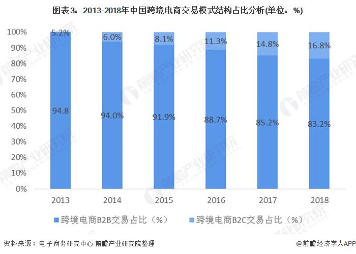 图表3:2013-2018年中国跨境电商交易模式结构占比分析(单位:%)