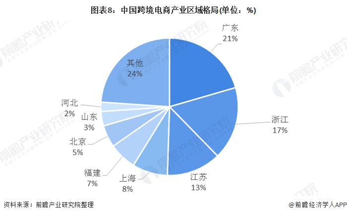 图表8:中国跨境电商产业区域格局(单位:%)