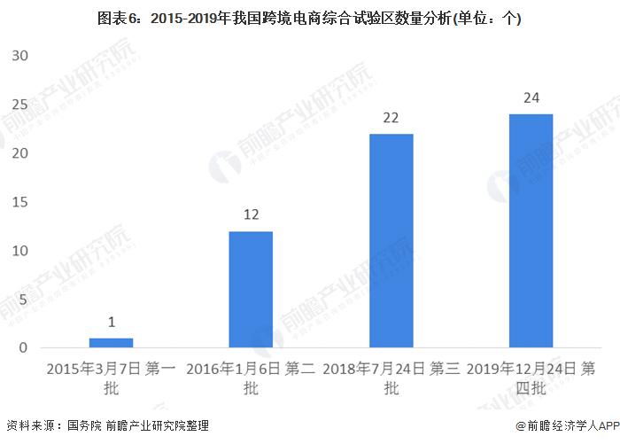 图表6:2015-2019年我国跨境电商综合试验区数量分析(单位:个)