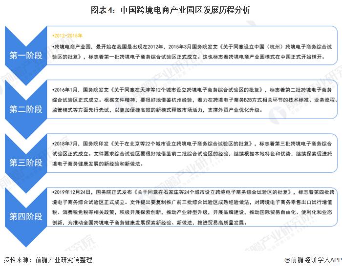 图表4:中国跨境电商产业园区发展历程分析