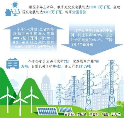 """""""能源结构""""降压减负""""绿色能源澎湃""""给力"""""""