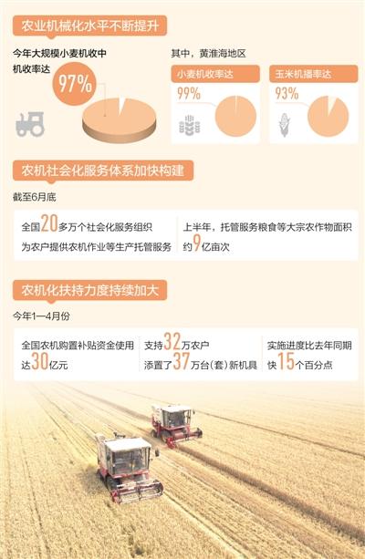 我国农作物综合机械化率达到70% 三大主粮的机械化率超过80%