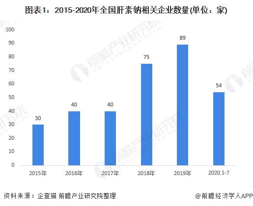 2020年中国肝素钠行业供需市场现状与发展趋势分析 销售价格增幅明显【组图】