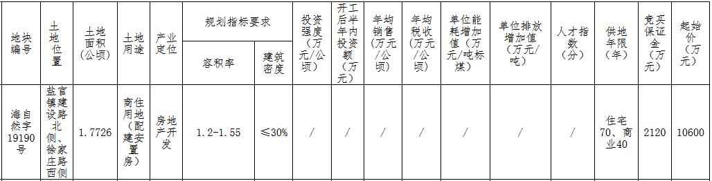 """""""鸿翔1.06亿元竞得嘉兴海宁市一宗商住用地 楼面价3858元/㎡"""