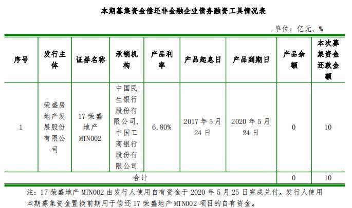 荣盛发展:成功发行10亿元中期票据