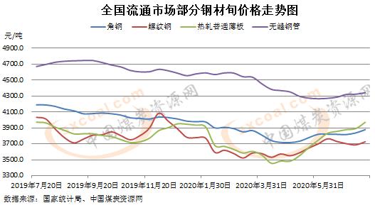 统计局:7月中旬全国流通市场钢材价格普遍扬升