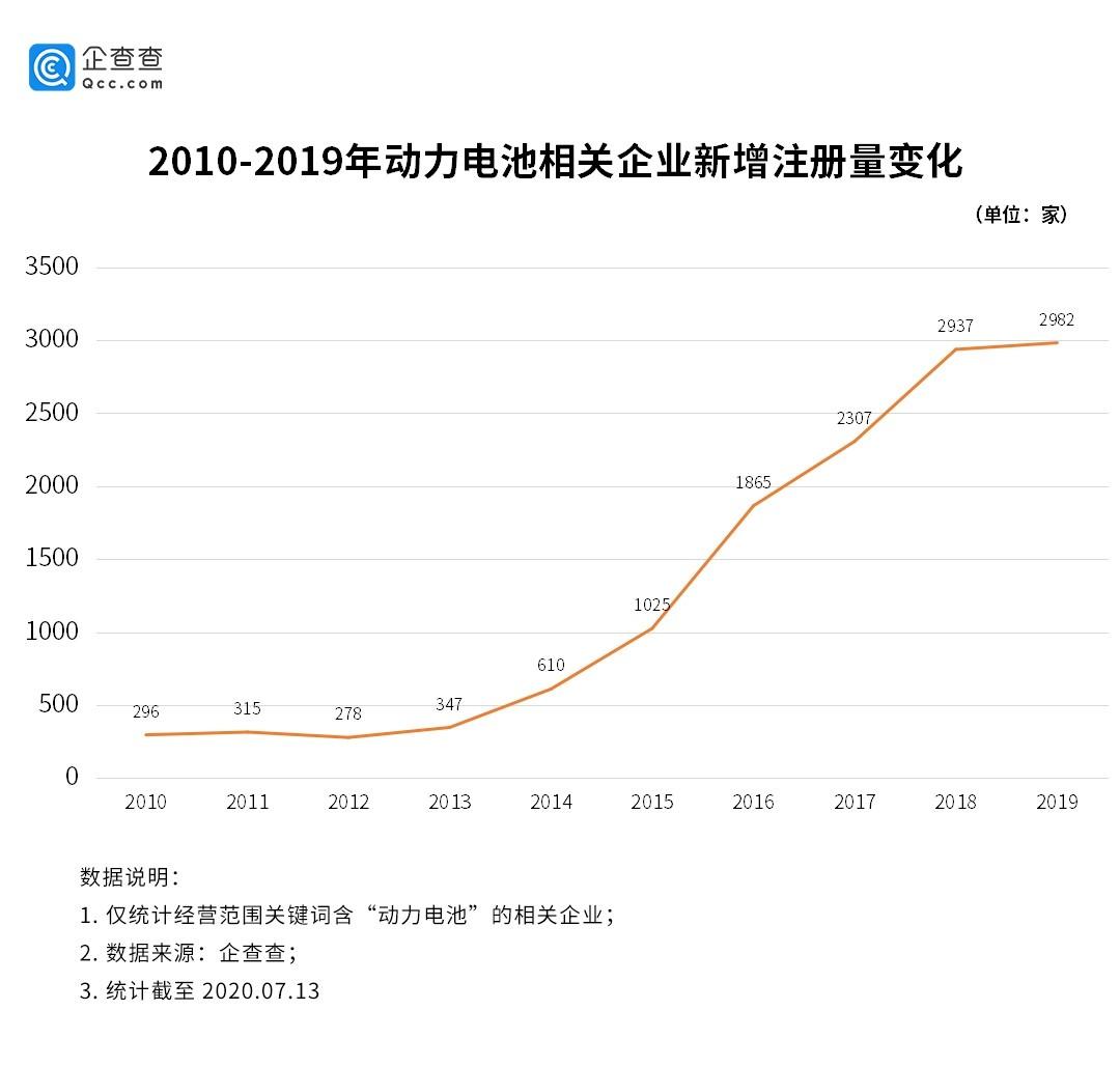 """动力电池""""热潮""""汹涌:相关企业连续两年新增近3000家"""