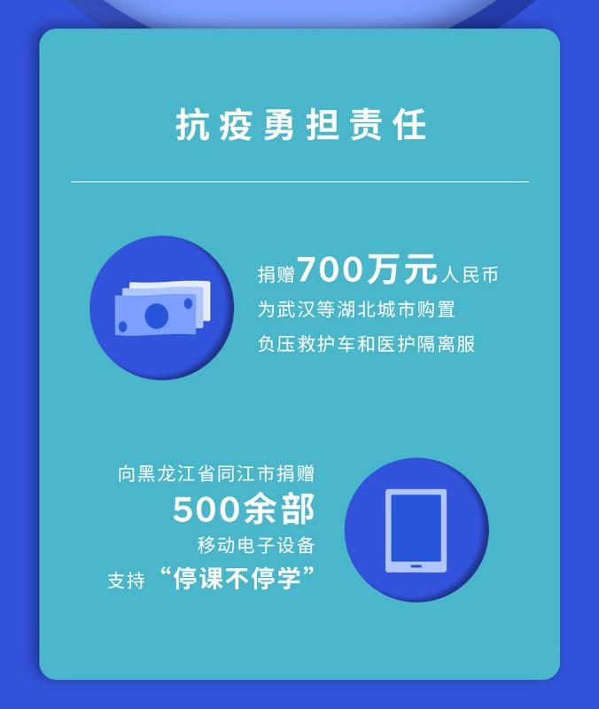 履行企业社会责任 2019年高通在中国做了这些事