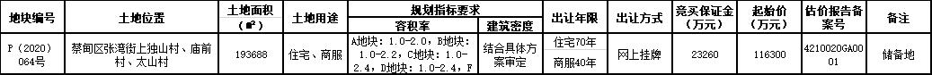 """""""武汉伟弘置业17.08亿元竞得蔡甸区一宗商住用地 溢价率46.86%"""