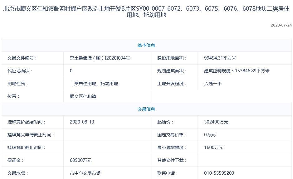 北京顺义86亿挂3宗地 最高较预挂牌价格折让40%