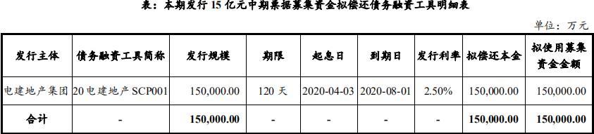 中国电建地产:拟发行15亿元中期票据-中国网地产
