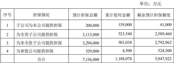 蓝光发展:累计使用担保额度118.81亿元-中国网地产