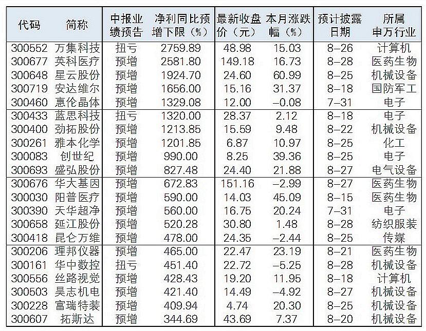 42只创业板股票的中期净利润增长超过150%