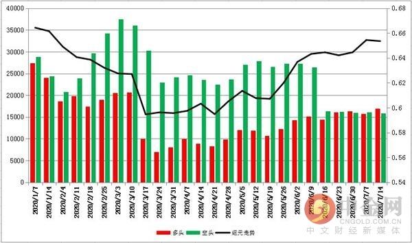 《【万和城代理注册】上周外汇CFTC持仓数据:投资者看空英镑的意愿升温》