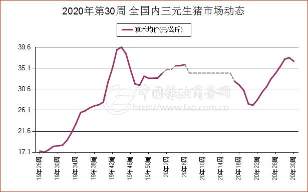 《【万和城代理平台注册】7月25日湖南省内三元生猪现货市场报价》