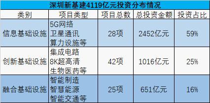 """""""首批95个项目总投资4119亿元 深圳打响""""新基建""""发令枪"""
