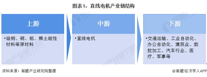 """""""预见2020:《中国直线电机产业全景图谱》(附规模、发展现状、竞争、趋势等)"""
