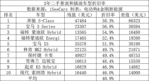 分析690万辆二手车 平均折旧率39.1% Model 3仅10.2%
