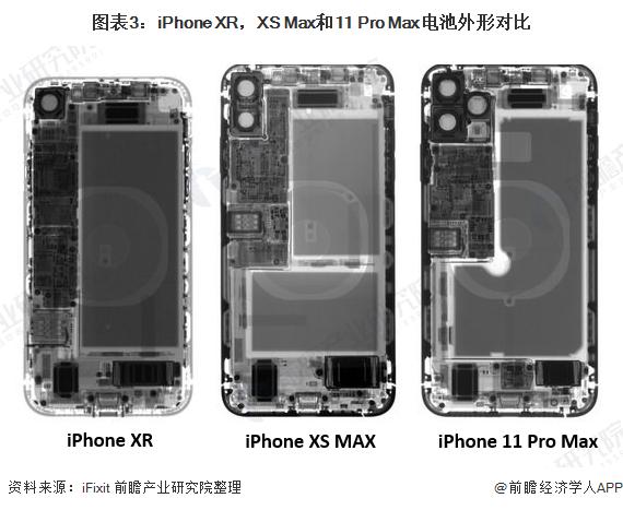 图表3:iPhone