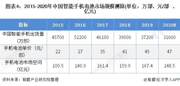 图表4:2015-2020年中国智能手机电池市场规模测算(单位:万部,元/部,亿元)