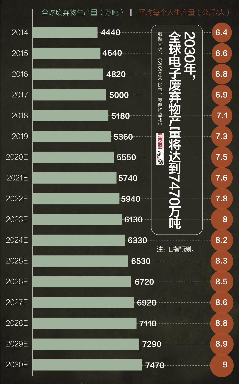 """""""2019年全球制造5360万吨电子垃圾 亚洲生产近一半"""