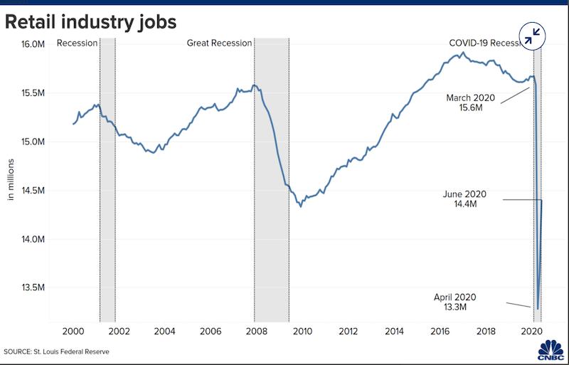 美媒:零售业员工数量或永久性下降
