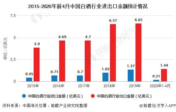 """""""2020年中国白酒行业进出口现状及发展前景分析 未来进口量仍将保持在高水平"""