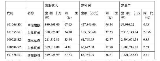 证券业中期业绩大爆发:投行业务收入同比大增5成 中信建投净利翻番