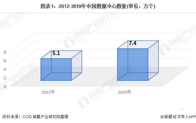 """""""2020年中国IDC产业市场规模及发展趋势分析 规模达1563亿元"""