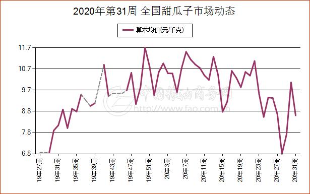 《【万和城娱乐代理注册】7月26日福建省甜瓜子现货市场报价》