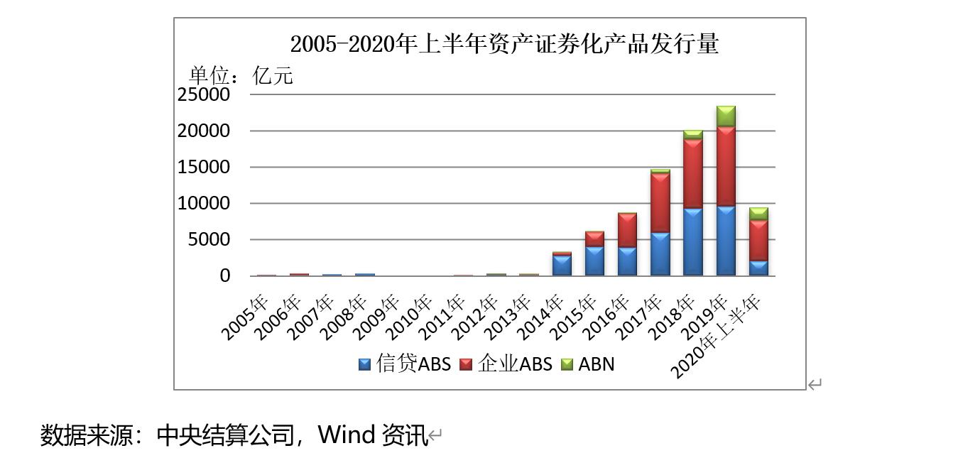 上半年信贷ABS发行规模大幅下降42%