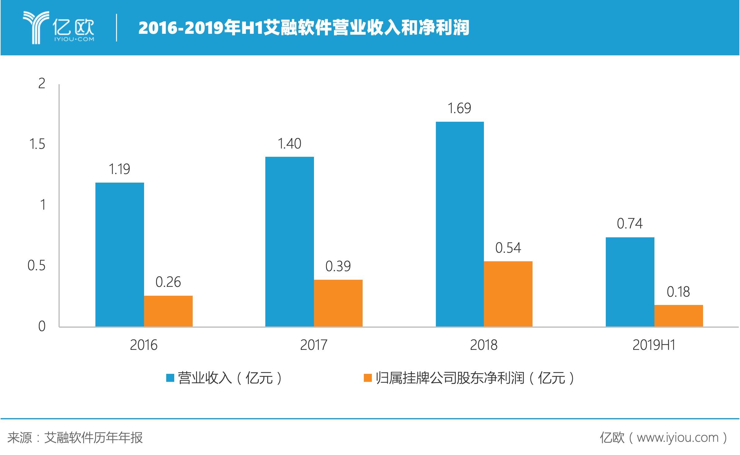2016-2019年H1艾融软件营业收入和净利润。jpeg
