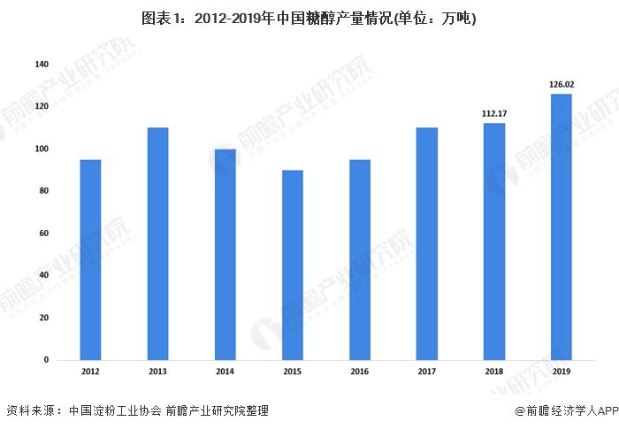 十张图了解2020年我国糖醇行业市场现状及竞争格局 糖醇进口量大幅减少
