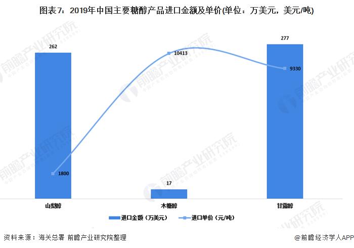 图表7:2019年中国主要糖醇产品进口金额及单价(单位:万美元,美元/吨)