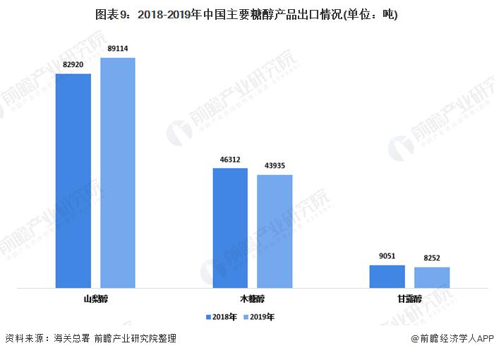 图表9:2018-2019年中国主要糖醇产品出口情况(单位:吨)