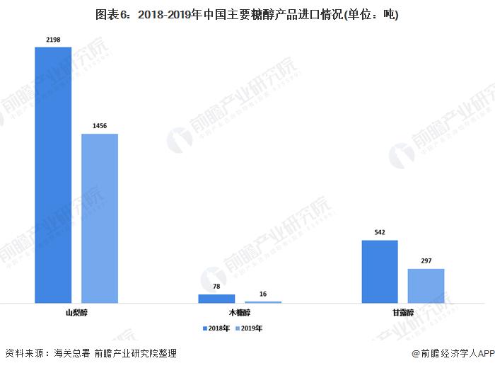 图表6:2018-2019年中国主要糖醇产品进口情况(单位:吨)