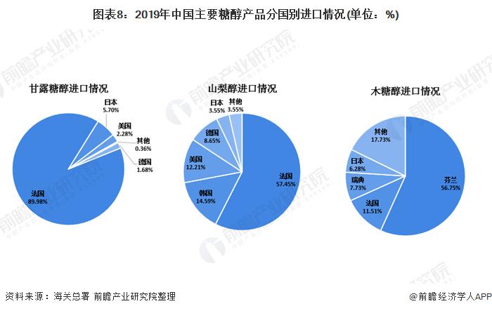 图表8:2019年中国主要糖醇产品分国别进口情况(单位:%)