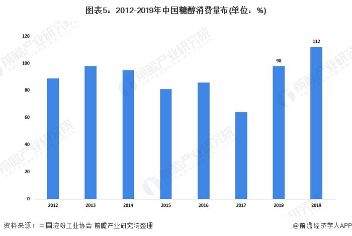 图表5:2012-2019年中国糖醇消费量布(单位:%)
