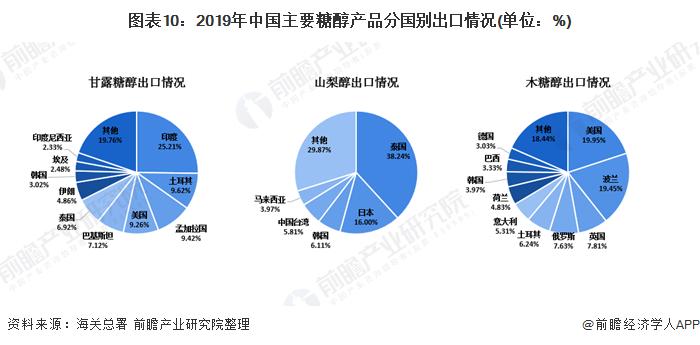 图表10:2019年中国主要糖醇产品分国别出口情况(单位:%)