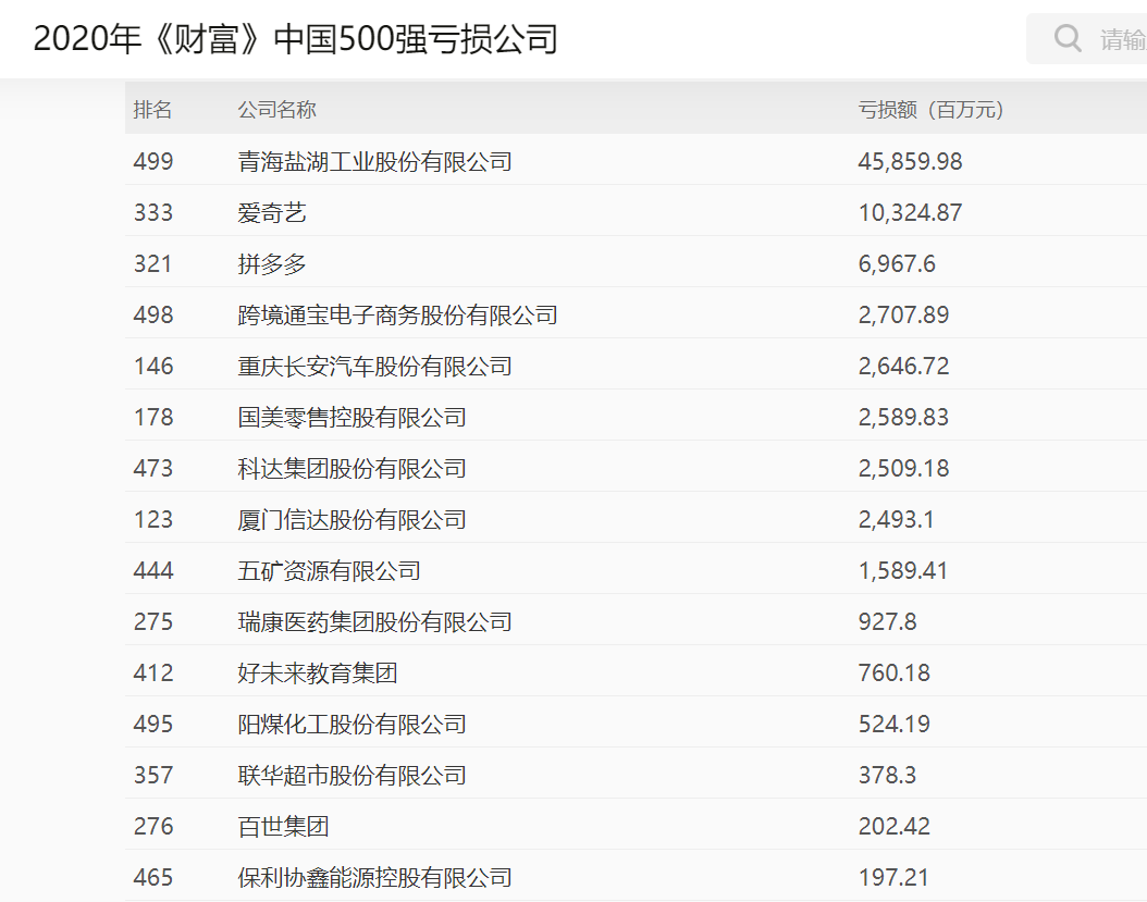 《财富》中国500强:这些能源和化工公司利润丰厚,但亏损